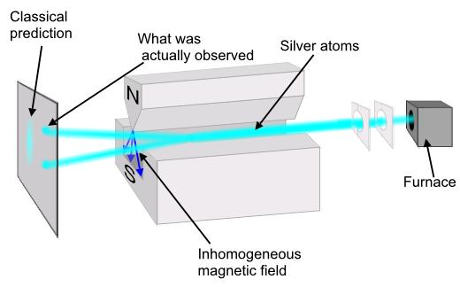 Stern-Gerlach Experiment